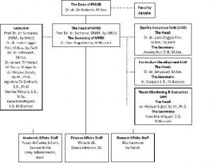 struktur organisasi2
