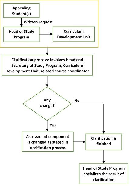 complaint assessment component1